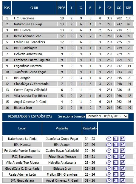 RESULTADOS 9ª JORNADA LIGA ASOBAL- MUNDOBALONMANO-2