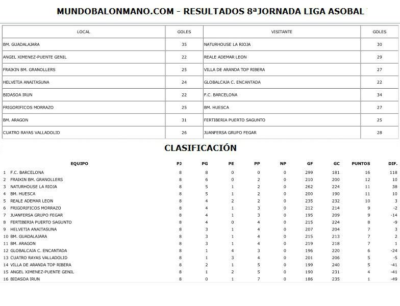 RESULTADOS Y CLASIFICACION 8 JORNADA LIGA ASOBAL 2
