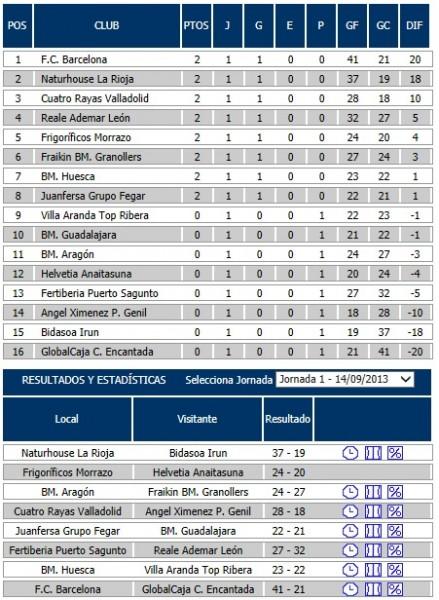 clasificacion-resultados-liga-asobal-jornada-1