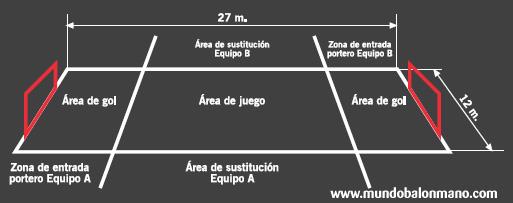 reglas del balonmano playa, medidas del campo