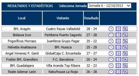 resultados finales 6 jornada asobal